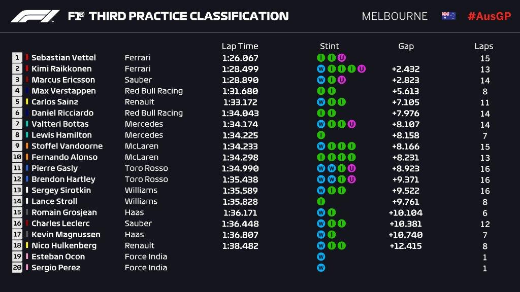 F1 | GP Australia, FP3: la pioggia condiziona le prove, Ferrari in testa nel finale