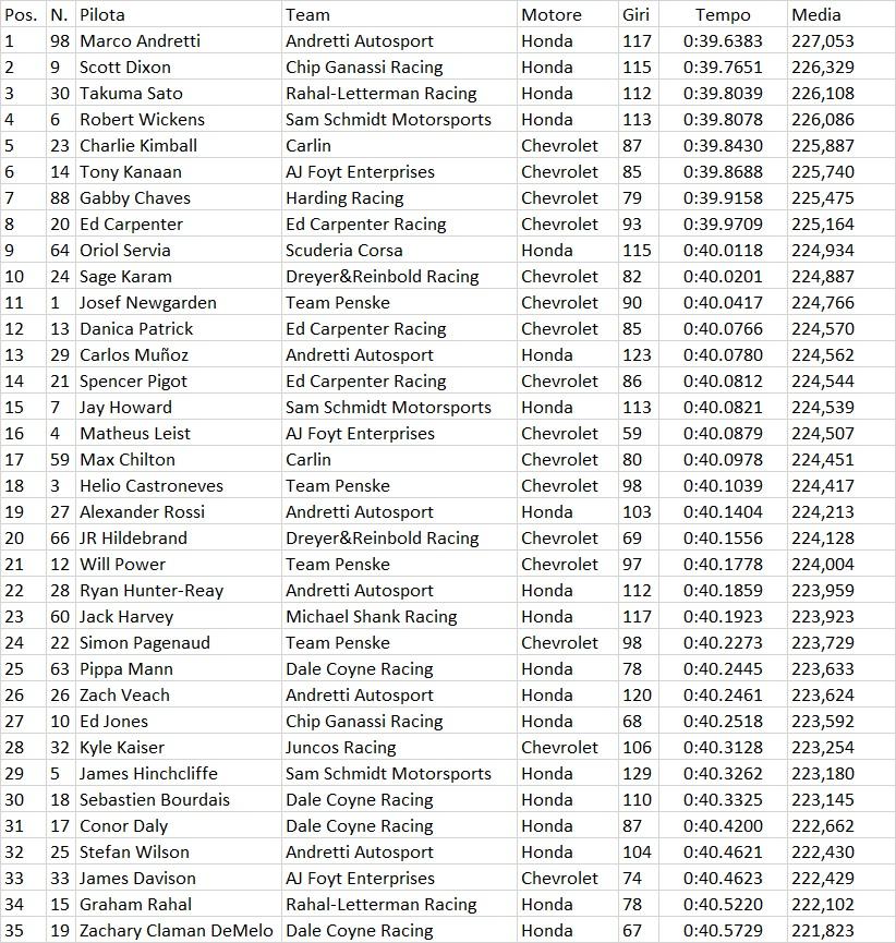 Indycar   Indy 500: Andretti sfonda il muro delle 227 mph