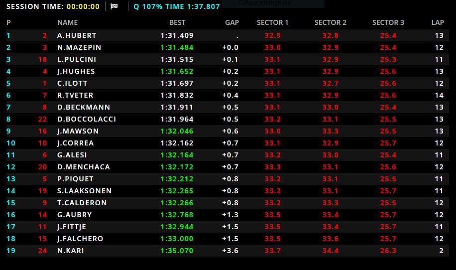 GP3 | GP Ungheria, Anthoine Hubert in pole per Gara 1. Leonardo Pulcini in seconda fila