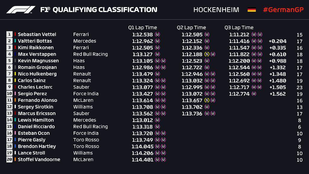 F1   GP Germania: Vettel in pole con la Ferrari ad Hockenheim! Hamilton fermo in Q1