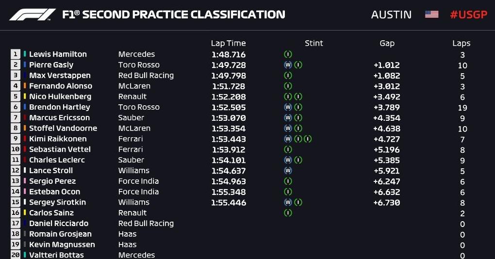 F1   GP Stati Uniti, Risultati Prove Libere 2: Hamilton sempre davanti