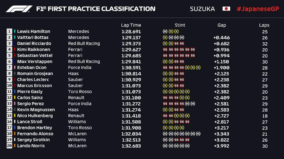 F1 | GP Giappone, prove libere 1: Hamilton davanti a Bottas