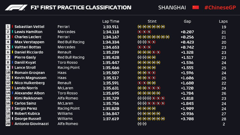 F1 | GP Cina, FP1: Vettel al top davanti a Hamilton