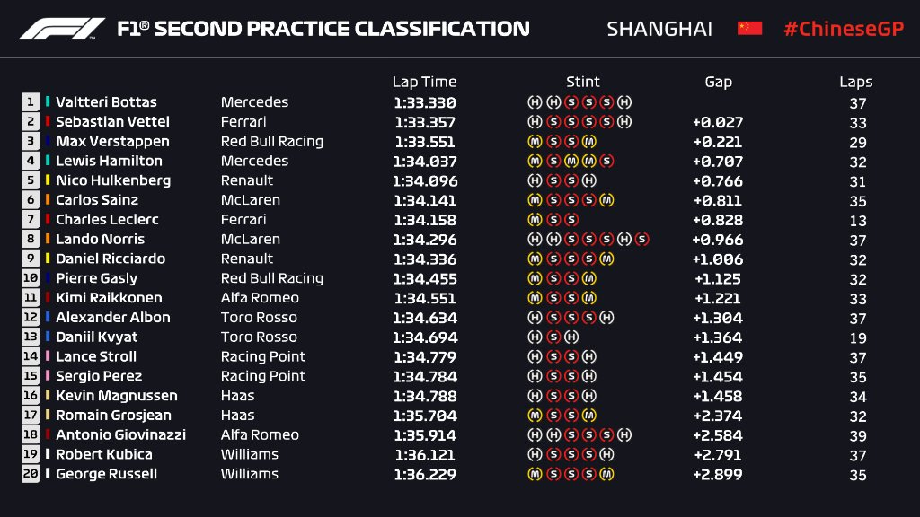 F1 | GP Cina, FP2: Bottas al millesimo davanti a Vettel