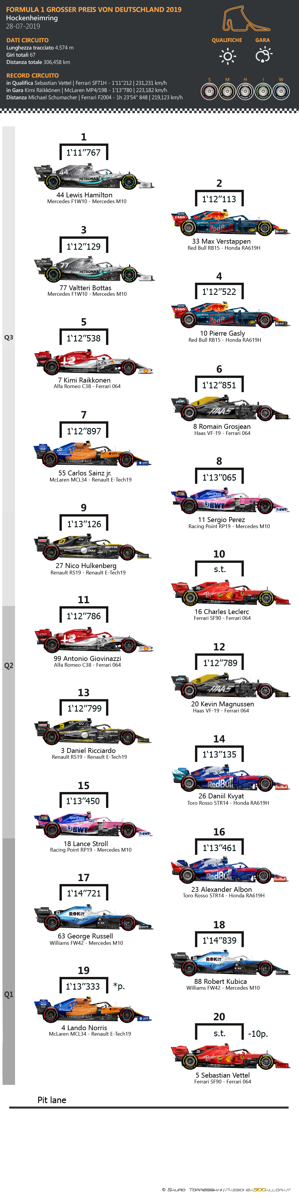F1 | GP di Germania 2019: griglia di partenza, penalità e set a disposizione