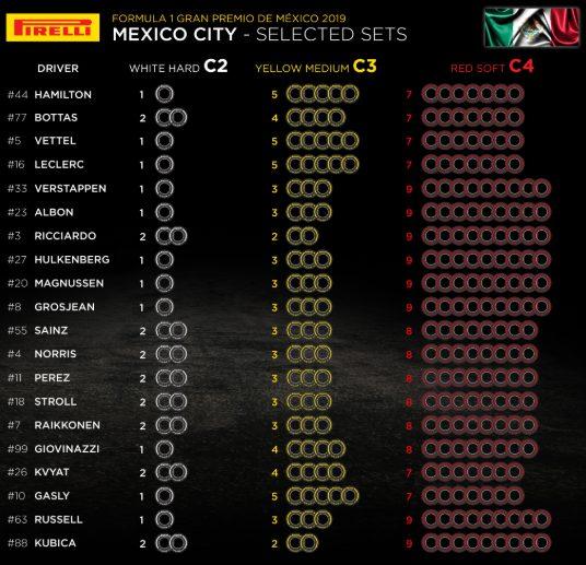 F1   Le mescole selezionate dai piloti per il Gran Premio del Messico