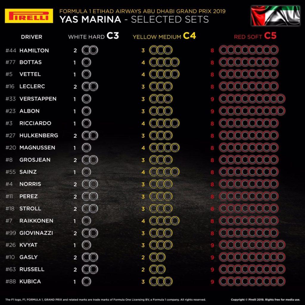 F1   Le mescole selezionate dai piloti per il Gran Premio di Abu Dhabi 2019