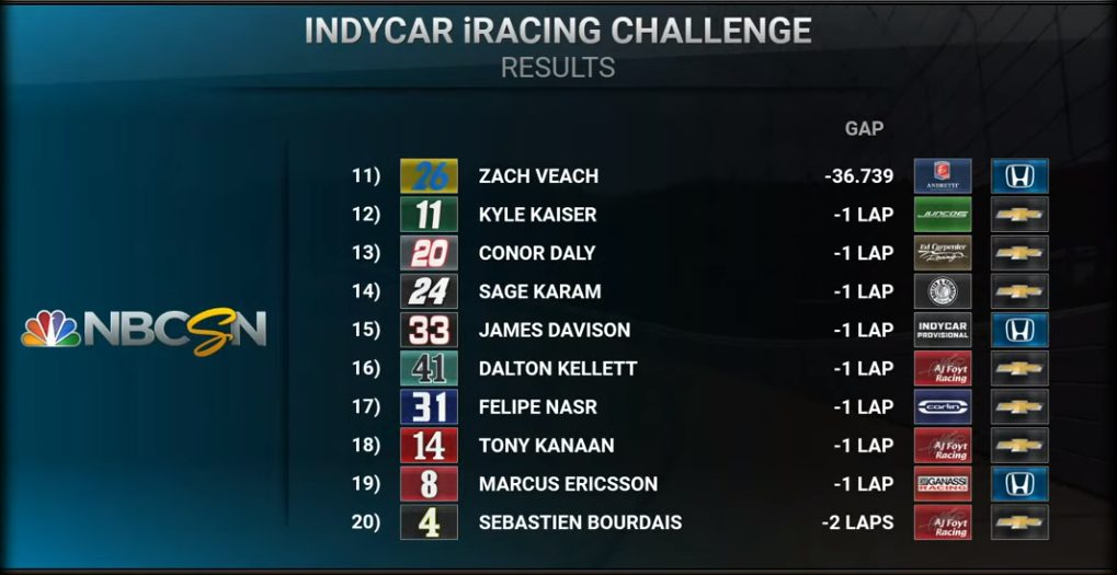Indycar | Simon Pagenaud vince l'iRacing Challenge in Michigan