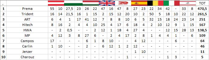 F3   GP Toscana: Lawson vince Gara 2, Oscar Piastri è Campione 2020