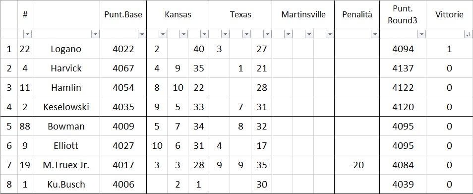 NASCAR | Kyle Busch vince una storica maratona in Texas!