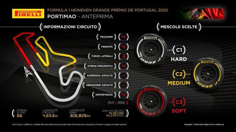 F1 | GP Portogallo 2020: anteprima Pirelli