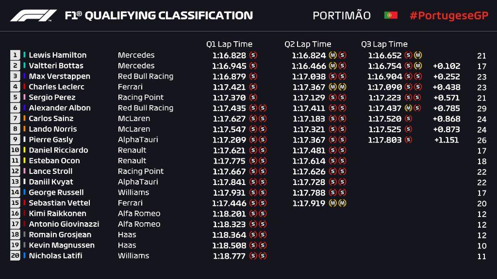 F1 | GP Portogallo 2020, qualifiche: Hamilton ceffone finale, Bottas 2° davanti a Verstappen e Leclerc