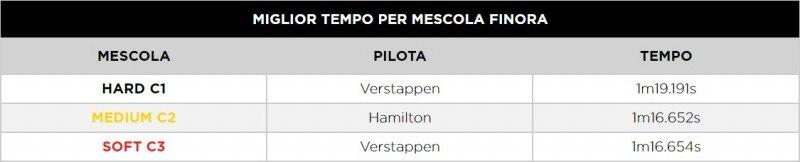 F1 | GP Portogallo 2020: Le infografiche post qualifiche Pirelli