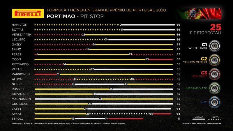 F1 | GP Portogallo 2020: Le infografiche post gara Pirelli