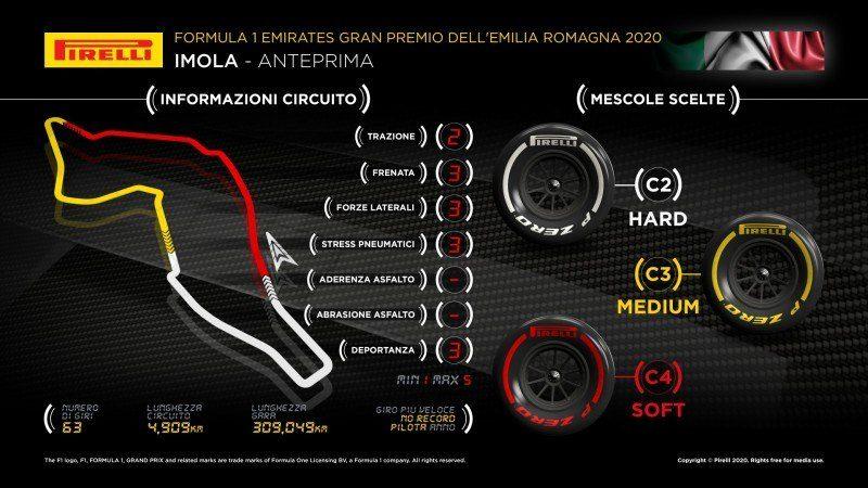 F1   GP Emilia Romagna 2020: anteprima Pirelli
