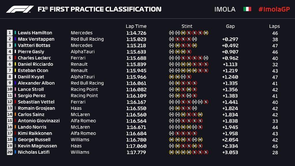 F1 | GP Emilia Romagna 2020, FP: Hamilton su Verstappen e Bottas. Leclerc 5°