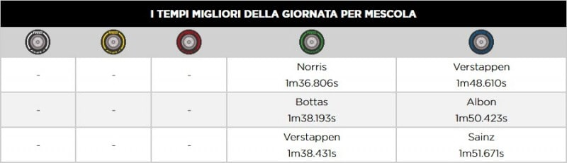 F1 | GP Turchia 2020: Le infografiche post gara Pirelli